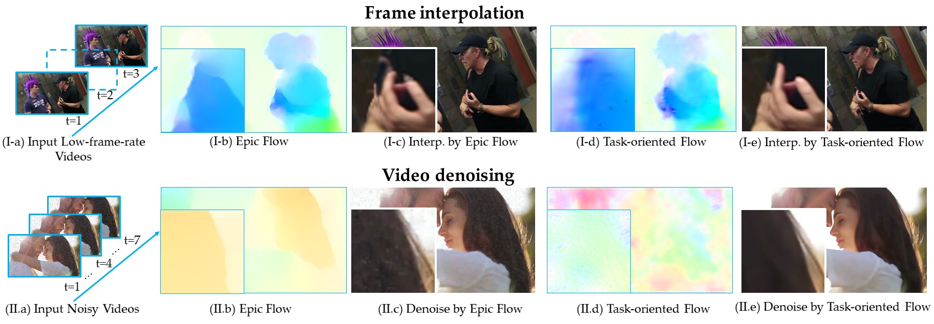 Video Enhancement with Task-Oriented Flow